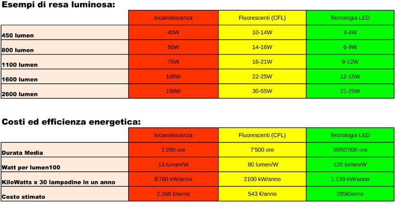 Tabella LED - AZIENDALE - PERCHE' SCEGLIERE LA TECNOLOGIA LED (2) (2)
