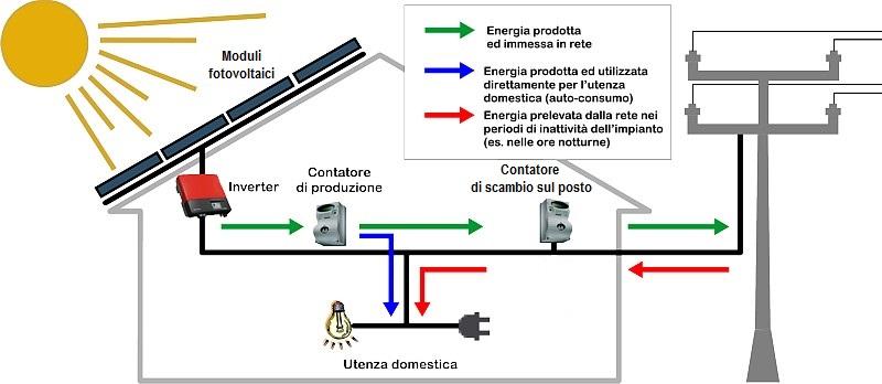 Pannello Solare Portatile Come Funziona : Com è fatto un impianto fotovoltaico energy partner